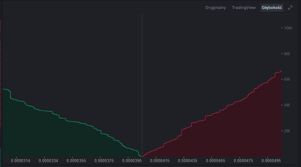Głębokość kryptowaluty - wykres Binance