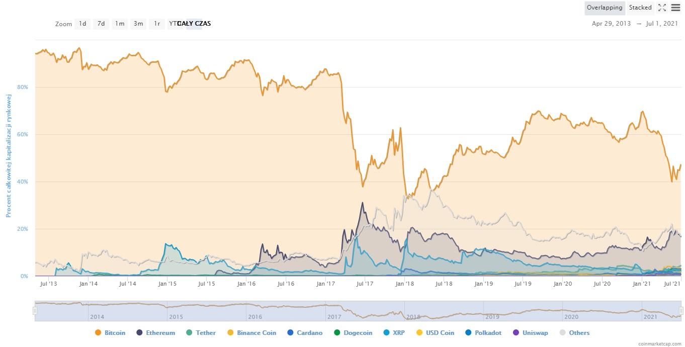 Dominacja bitcoina na tle innych kryptowalut