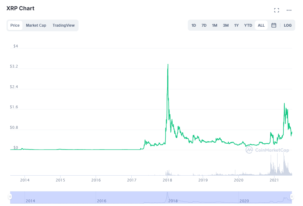 Wykres XRP 2021 rok