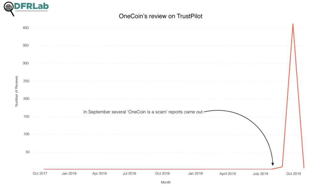 październikowy wzrost pozytywnych recenzji OneCoina