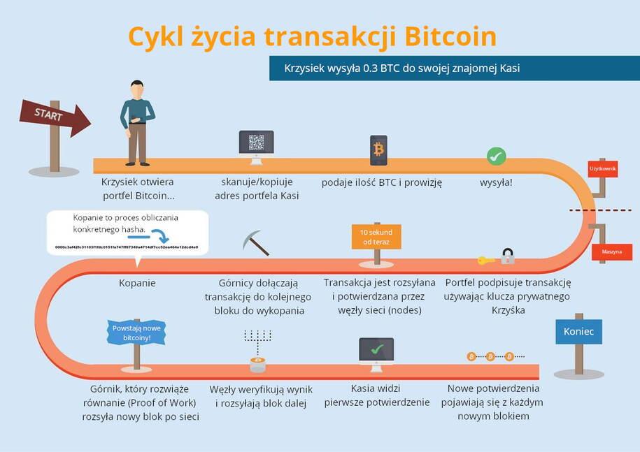 schemat transakcji bitcoin