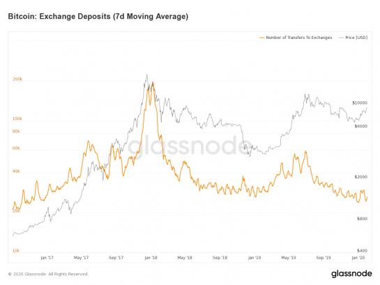 wykres glassnode - zmiana liczby depozytów a ceny bitcoina