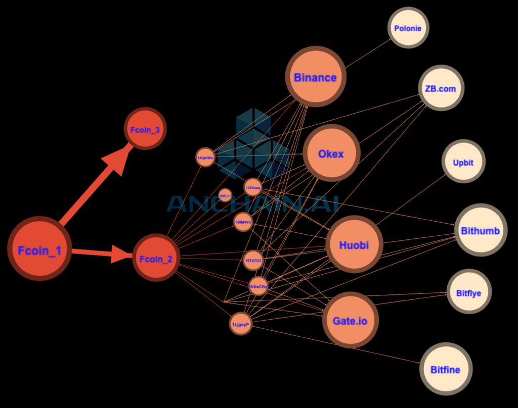 odpływ środków z zimnego portfela FCoin - AnChain.AI