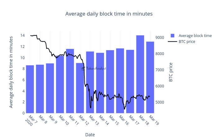 Średni czas wydobycia bloku w sieci bitcoin w porównaniu do ceny. Źródło: TokenAnalyst.io