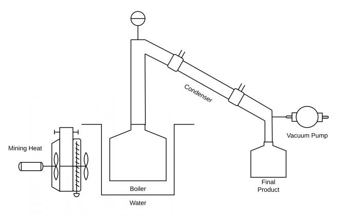 schemat destylacji rumy za pomocą koparki kryptowalut