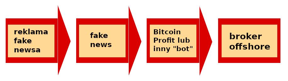 schemat działania scamów z grupy bitcoin profit