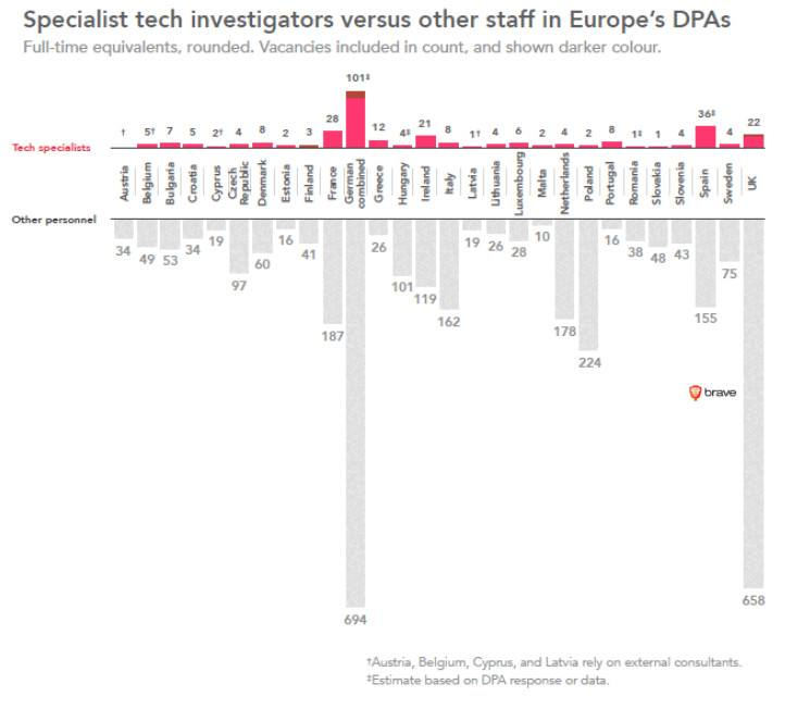 Wykwalifikowani specjaliści zatrudniani przez rządy do ochrony danych osobowych - źródło: Brave