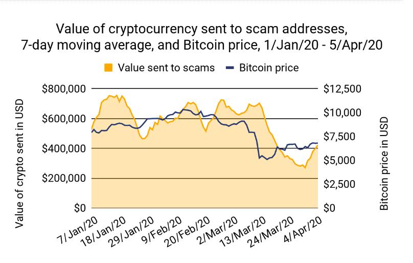wartość wpływów krypto-scamów