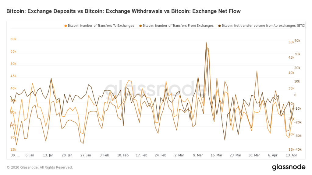 wykres - depozyty BTC / glassnode