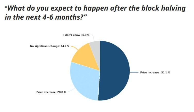 cena po 4-6 miesiącach po halvingu