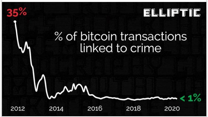 elliptic - nielegalne wykorzystanie bitcoinów na przestrzeni lat