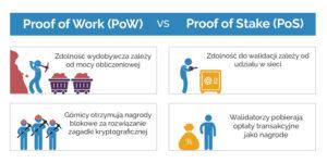 Różnica między PoS, a PoW
