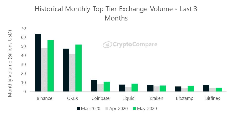 wolumen obrotu na 6 gieldach najwyższej kategorii w ostatnich 3 miesiącach - CryptoCompare