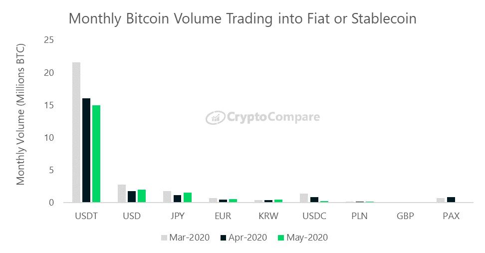 Miesięczny wolumen wymiany pomiedzy bitcoinem a walutami FIAT i stablecoinami
