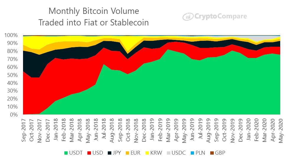 Wolumen obrotu bitcoin - FIAT i bitcoin - stablecoins