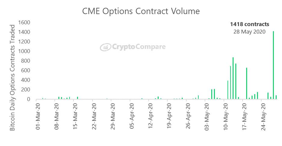 Obrót opcjami BTC na platformie CME