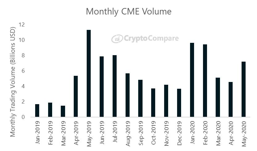 miesięczny wolumen obrotu BTC na platformie CME