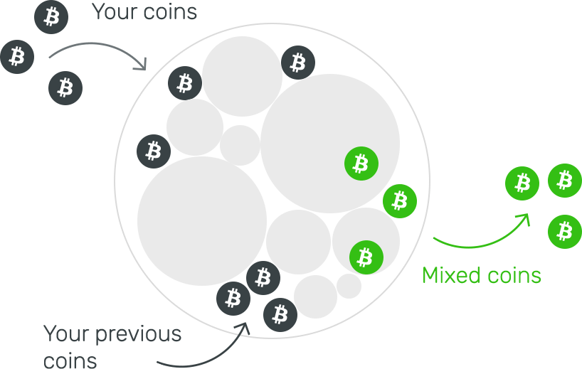 mikser bitcoin