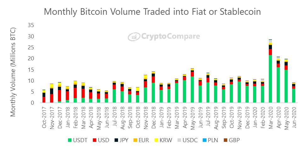 Wymiana bitcoina na główne waluty FIAT i stablecoins - CryptoCompare