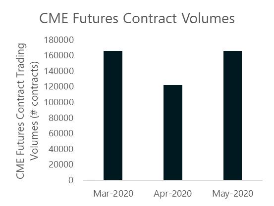 Wolumen obrotu kontraktami futures na platformie CME od marca do maja
