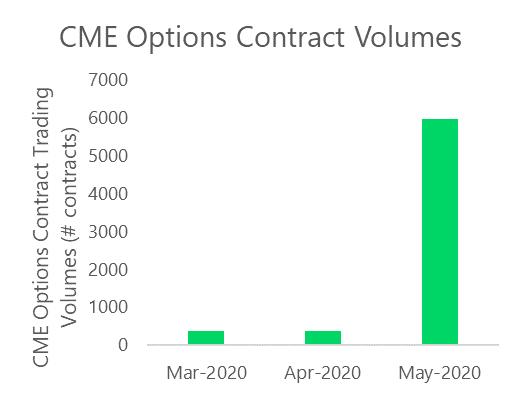 Wolumen obrotu opcjami na platformie CME od marca do maja