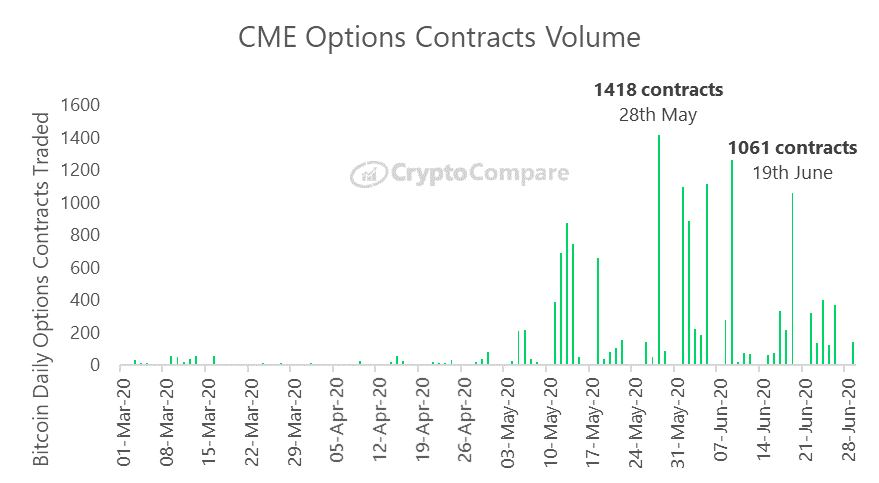 Wolumen obrotu opcjami na platformie CME