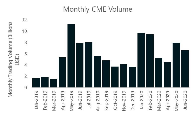 Miesięczne wolumeny obrotu na platformie CME