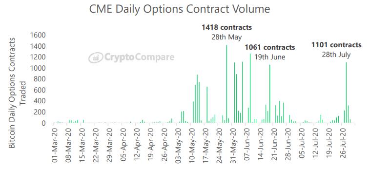 Dzienne wolumeny obrotu kontraktami futures na platformie CME - CryptoCompare, lipiec 2020