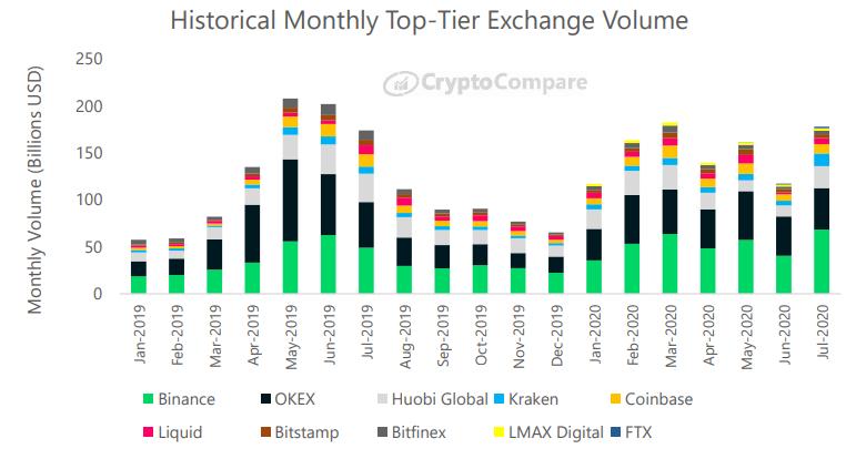 Historyczny wolumen na giełdach kryptowalut wyższej kategorii - CryptoCompare, lipiec 2020