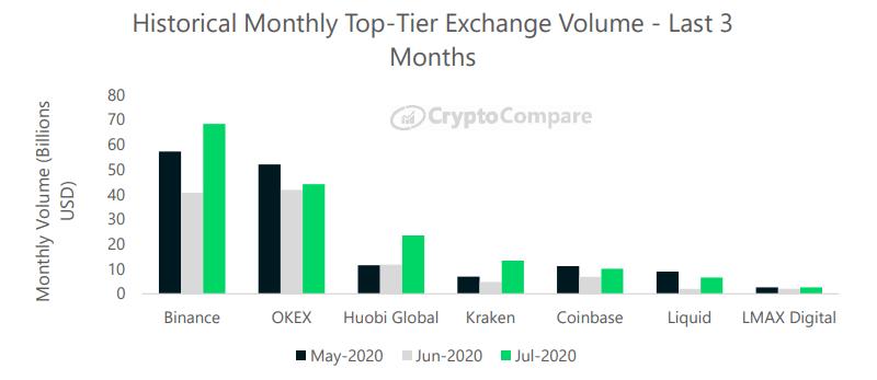 Historyczny wolumen na giełdach kryptowalut wyższej kategorii - ostatnie 3 miesiące - CryptoCompare, lipiec 2020