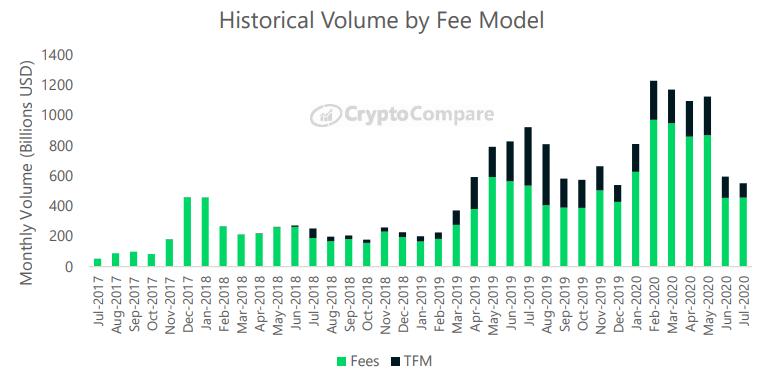 Historyczny wolumen według modelu opłat - CryptoCompare, lipiec 2020
