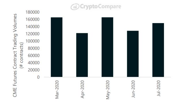 Miesięczne wolumeny obrotu kontraktami futures na platformie CME - CryptoCompare, lipiec 2020