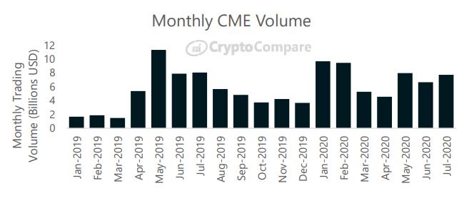 Miesięczny wolumen na platformie CME - CryptoCompare, lipiec 2020
