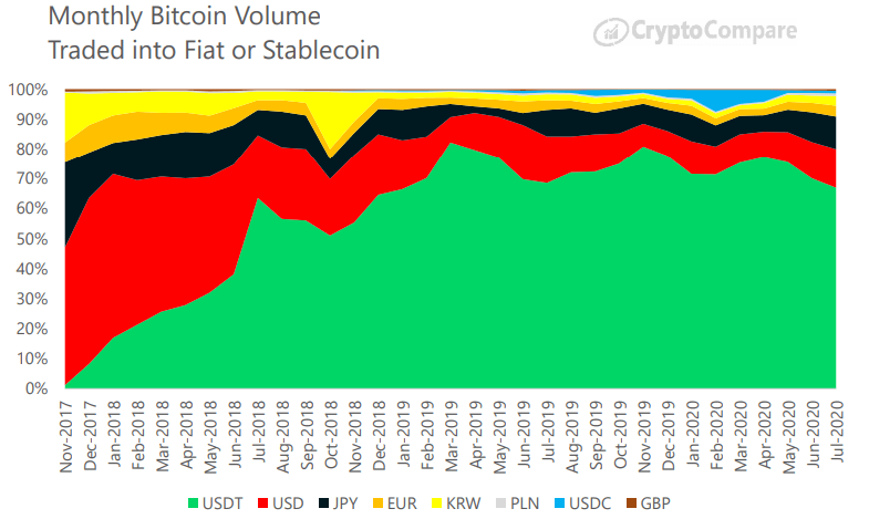 Miesięczny wolumen obrotu BTC do walut Fiat lub stablecoins - CryptoCompare, lipiec 2020