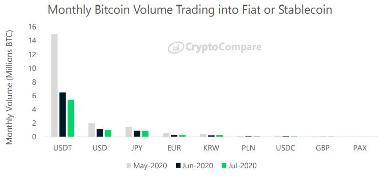 Miesięczny wolumen obrotu BTC w walutach Fiat lub stablecoins - CryptoCompare, lipiec 2020