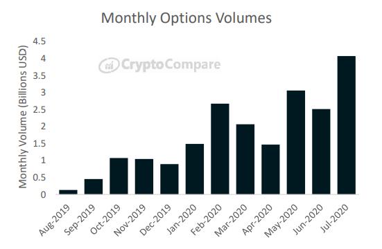 Miesięczny wolumen obrotu opcjami - CryptoCompare, lipiec 2020