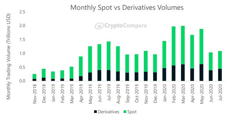 Porównanie wolumenu obrotów na rynkach spot i derywatów - CryptoCompare, lipiec 2020