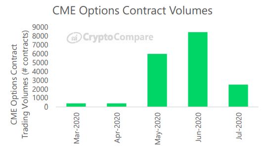 Wolumen kontraktów na opcje na giełdzie CME - marzec do lipca - CryptoCompare, lipiec 2020