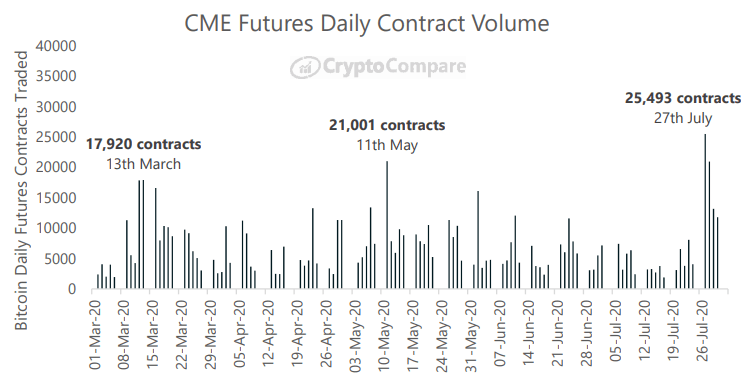 Wolumen obrotu kontraktami futures na platformie CME - CryptoCompare, lipiec 2020