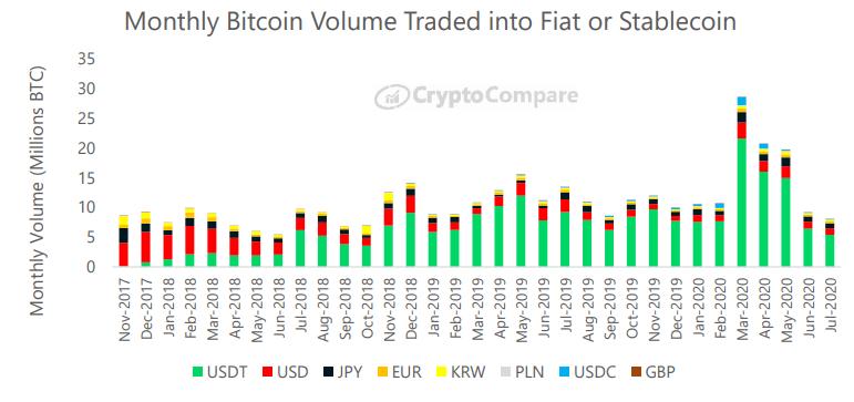 Wymiana bitcoina na główne waluty FIAT i stablecoins - CryptoCompare - lipiec 2020