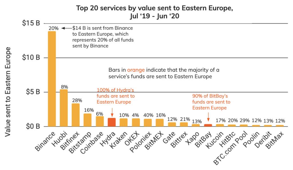 Platformy o największym udziale w rynku kryptowalut we Wschodniej Europie - źródło: Chainalysis