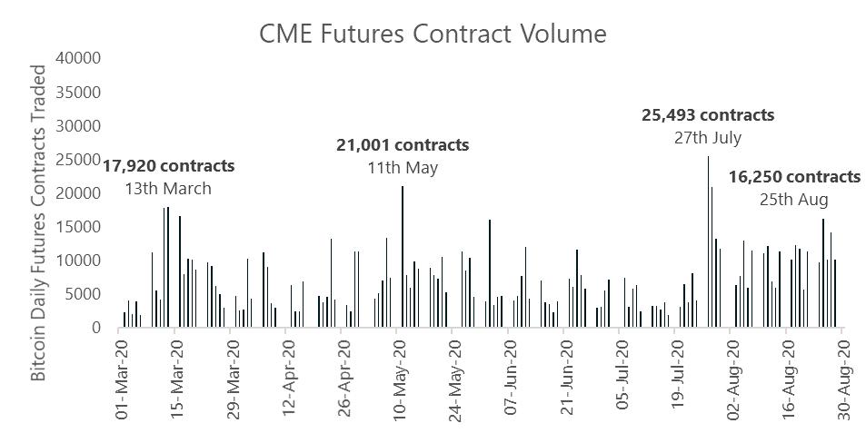Dzienny wolumen obrotu kontraktami futures na platformie CME