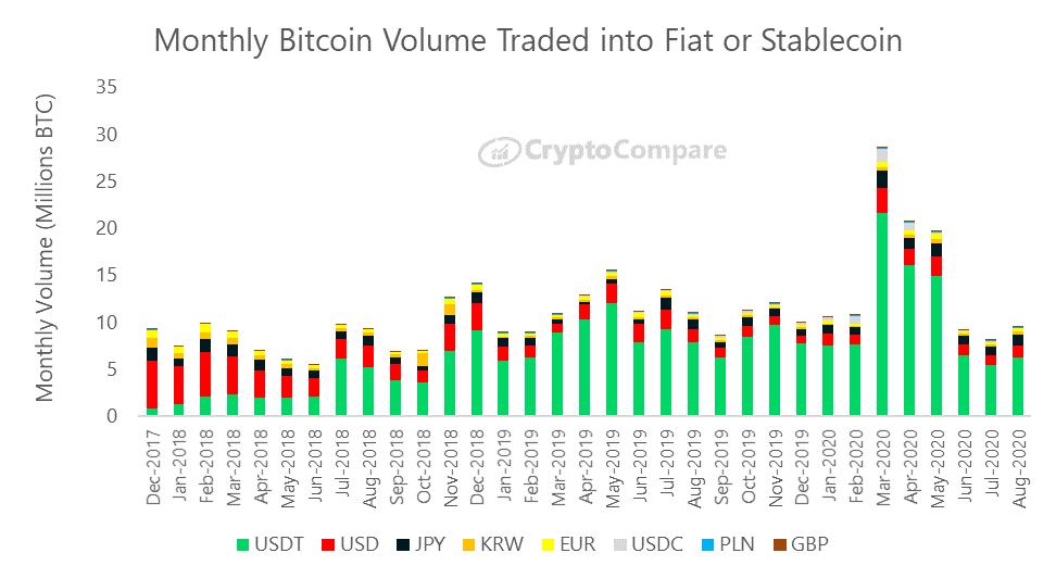 Wymiana bitcoina na główne waluty FIAT i stablecoins