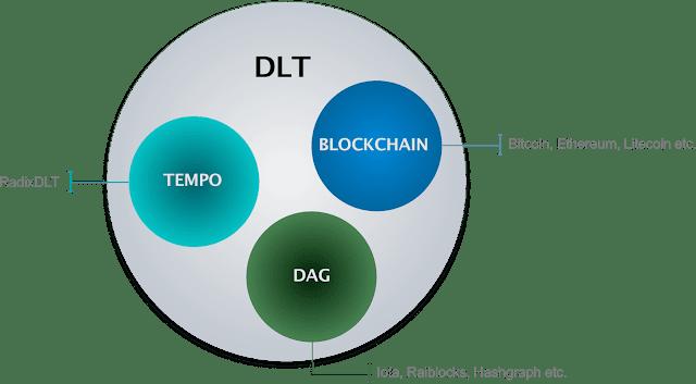 DLT - schemat