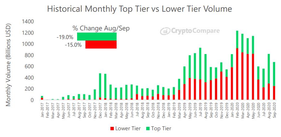 Historyczny miesięczny wolumen giełd najwyższej i niższej kategorii - CryptoCompare wrzesień 2020