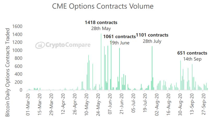 Największe wolumeny obrotu kontraktami futures