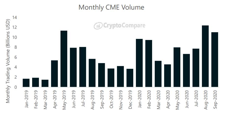 Miesięczny wolumen na platformie CME