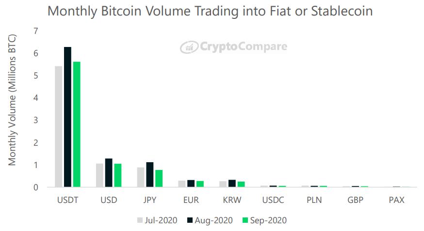 Miesięczny wolumen obrotu BTC w walutach Fiat lub stablecoins