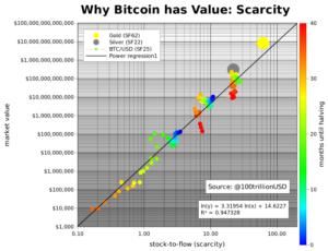 Model stock-to-flow (S2F) w porównaniu z rynkami tradycyjnymi