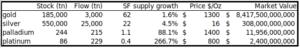 stock-to-flow (S2F) tradycyjnych aktywów - kruszców